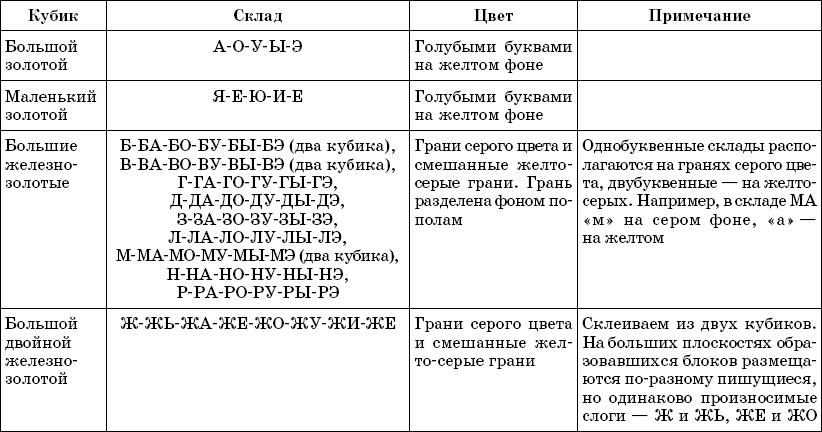 склады по методике зайцева
