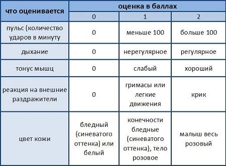 оценка по шкале апгар