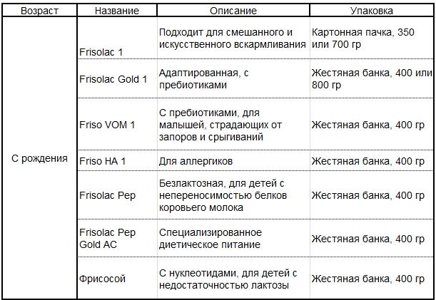 таблица смеси фрисолак